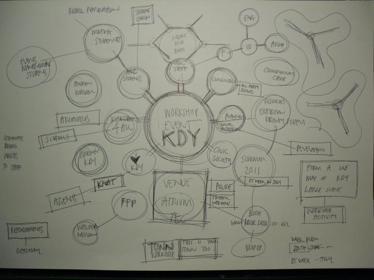 a workshop event diagram for Kirkcaldy Town